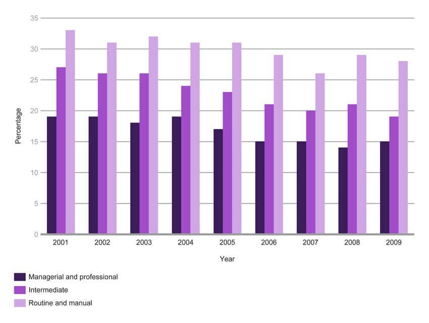 Cigarette smoking status among adults, by socio-economic classification of household reference person, 2009