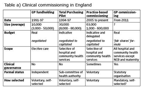 Table showing commissioning models in England since 1991
