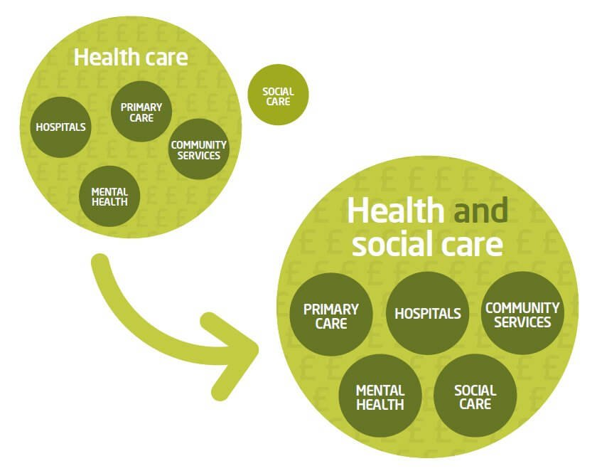 The current and proposed settlement for health and social care