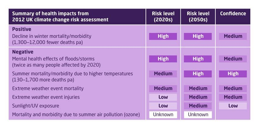 Summary of health impacts from 2012 UK climate change risk assessment