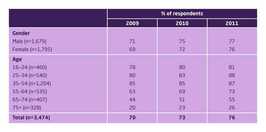 Home internet access among UK consumers, by age and gender, 2009–2011