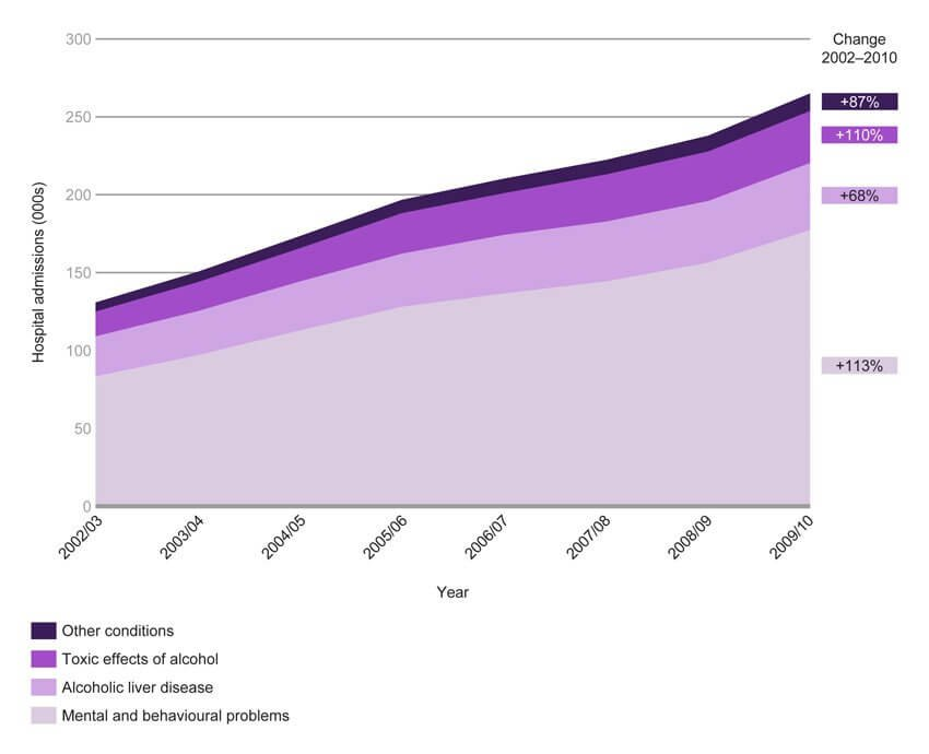 Hospital admissions attributable to alcohol in England 2002/3 to 2009/10