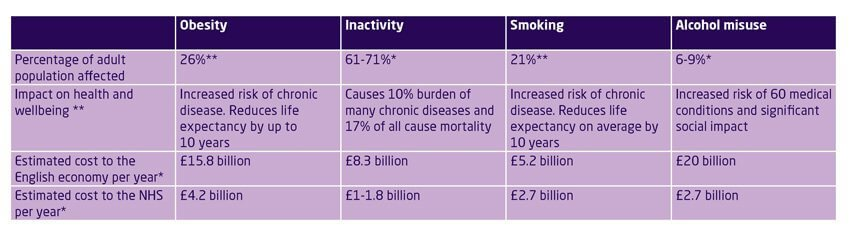 Impact of unhealthy behaviours on the NHS and wider economy