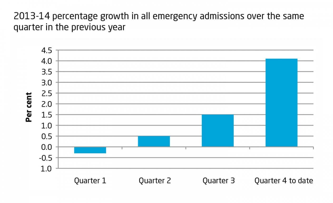 2013-14 percentage growth in all emergency admissions over the same quarter in the previous year
