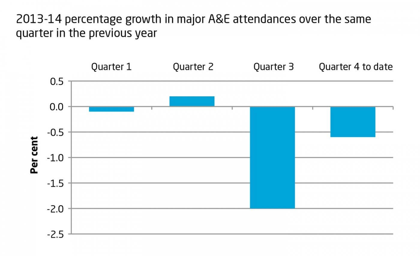 2013-14 percentage growth in major A&E attendances over the same quarter in the previous year