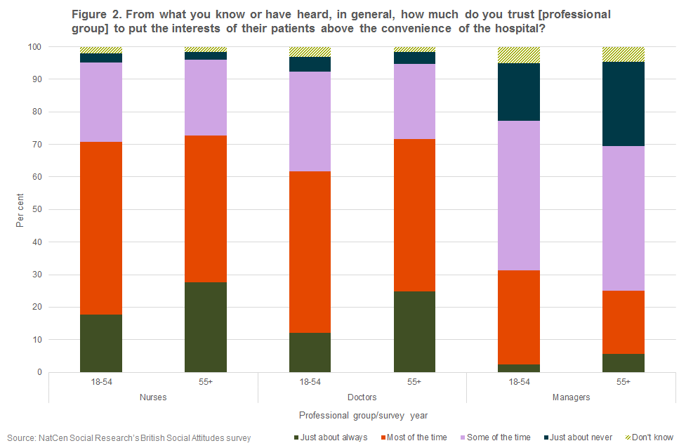 Chart showing public trust by age group in health professionals