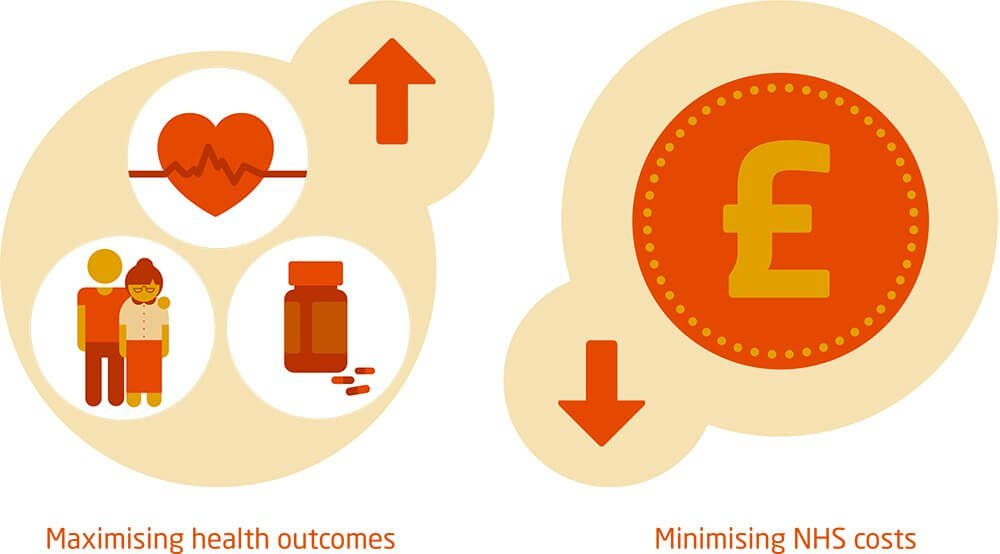 Maximising health outcome, minimising NHS costs