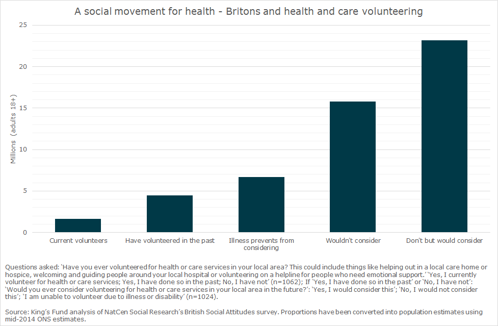 Chart: A social movement for health - Britons and health and care volunteering