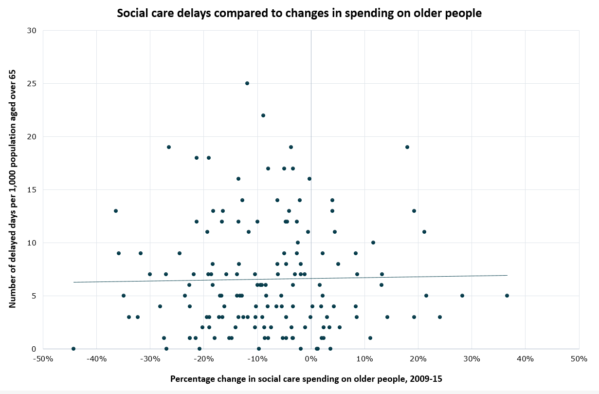 Chart showing social care delays compared to changes in spending on older people.