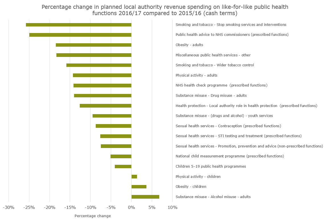 Percentage change in planned local authority revenue spending on like-for-like public health functions 2016/17 compared to 2015/16 (cash terms)