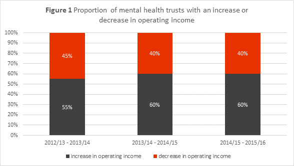 Chart showing the proportion of mental health trusts with an increase or decrease in operating income.