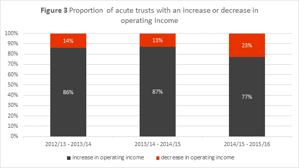 Chart showing the proportion of acute trusts with an increase or decrease in operating income.