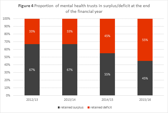 Chart showing the proportion of mental health trusts in surplus/deficit at the end of the financial year.