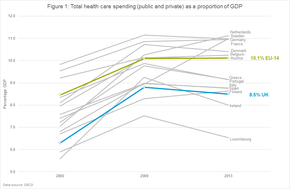 Figure 1: Total health care spending (public and private) as a proportion of GDP