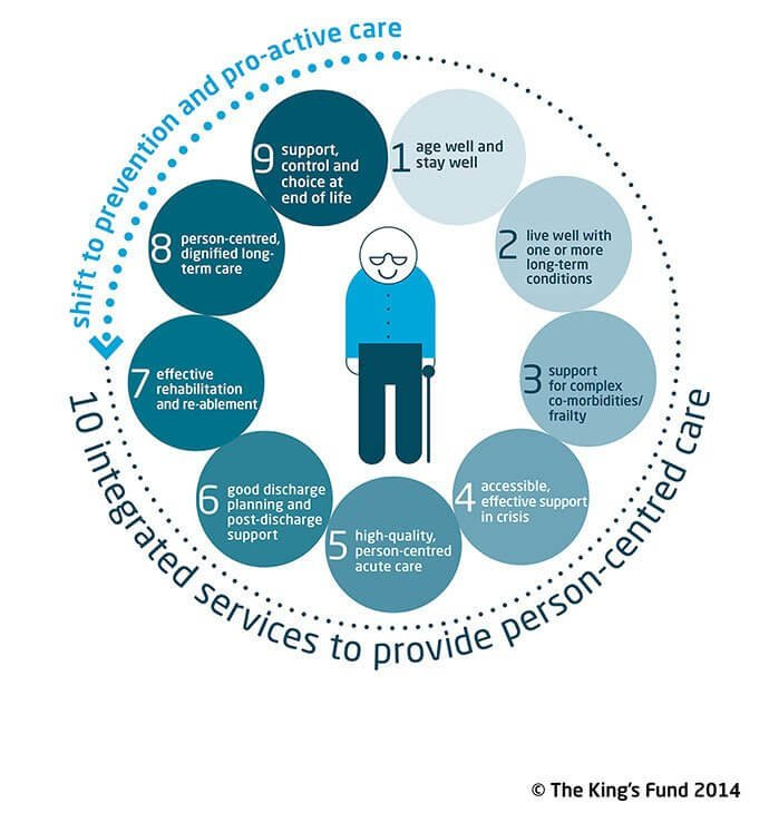 Ten components of care for older people graphic