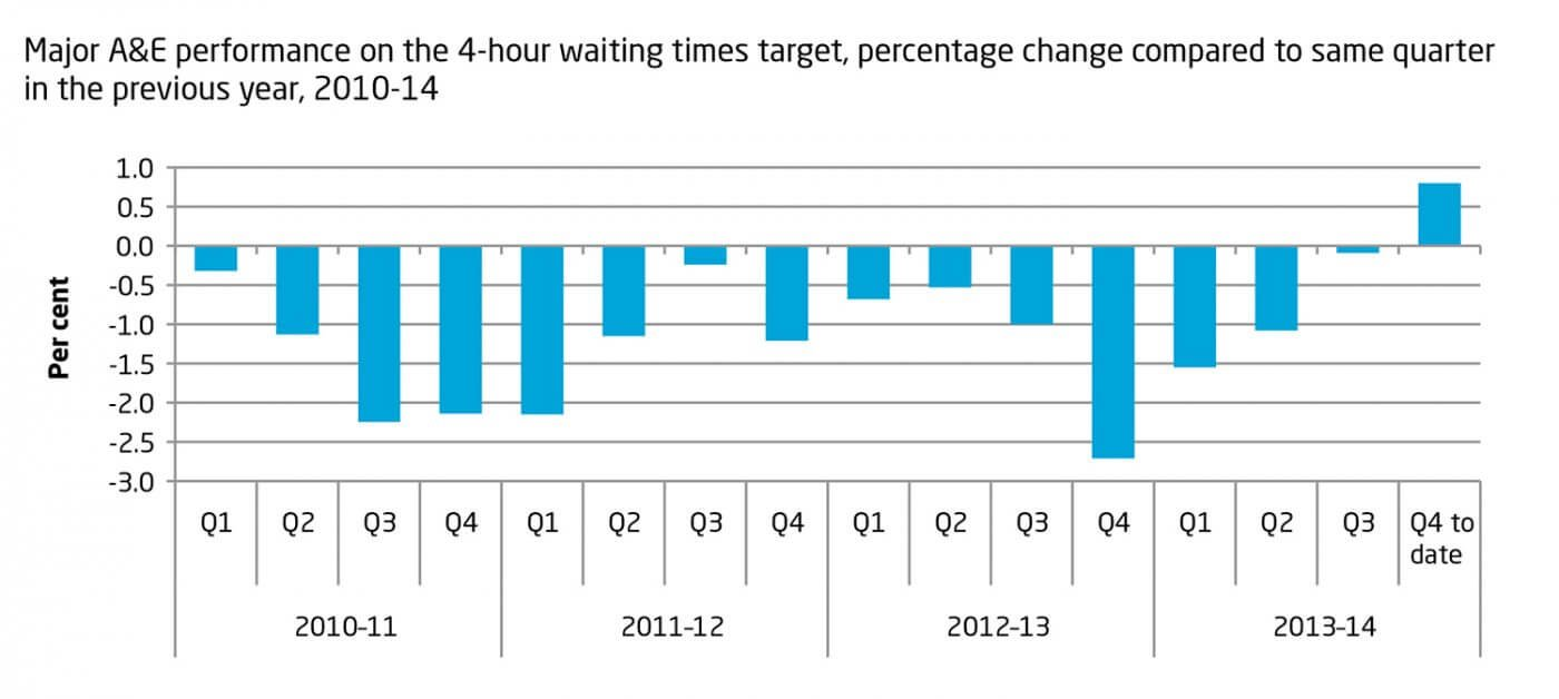 Major A&E performance on the 4-hour waiting times target, percentage change compared to same quarter in the previous year, 2010-14