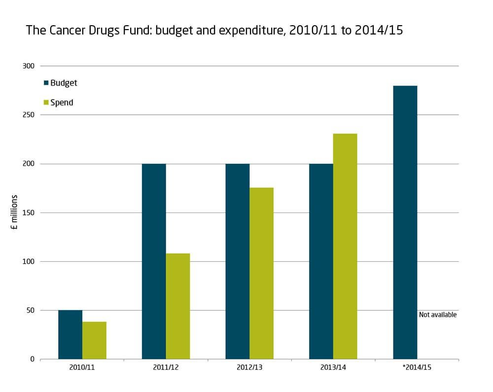 The Cancer Drugs Fund, budget and expenditure, 2010/11 to 2014/15