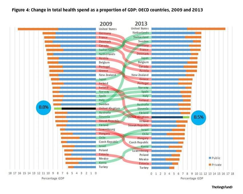 Change in total health spend as a proportion of GDP: OECD countries, 2009 and 2013