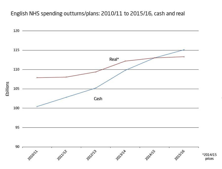 English NHS spending outturns/plans: 2010/11 to 2015/16, cash and real