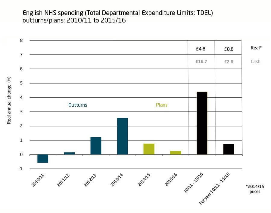 English NHS spending (total Departmental Expenditure Limits: TDEL) outturns/plans, 2010/11 to 2015/16