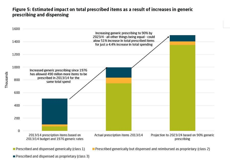 Estimated impact on total prescribed items as a result of increases in generic prescribing and dispensing