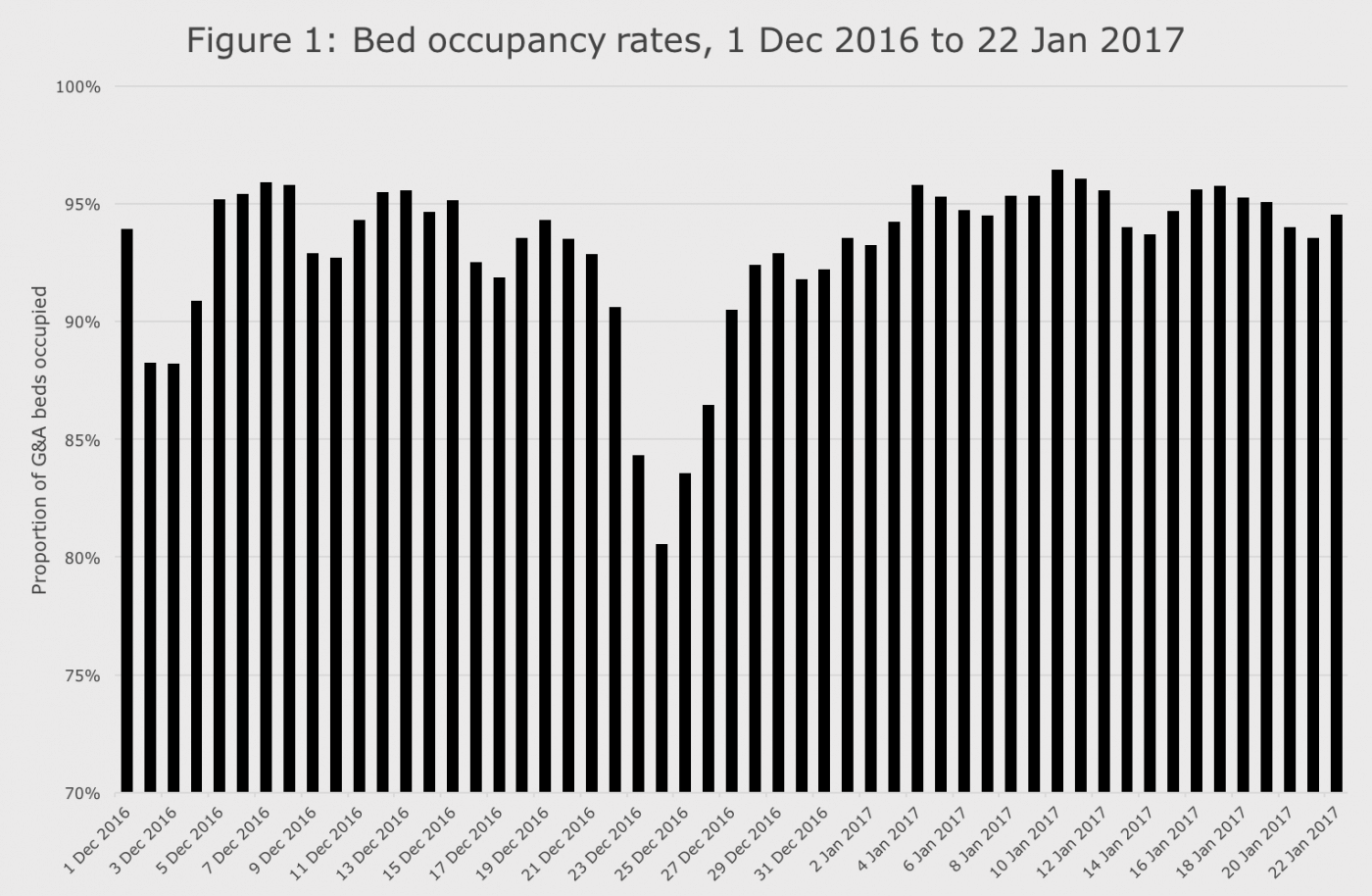 Bed occupancy rates, 1 Dec 2016 to 22 Jan 2017