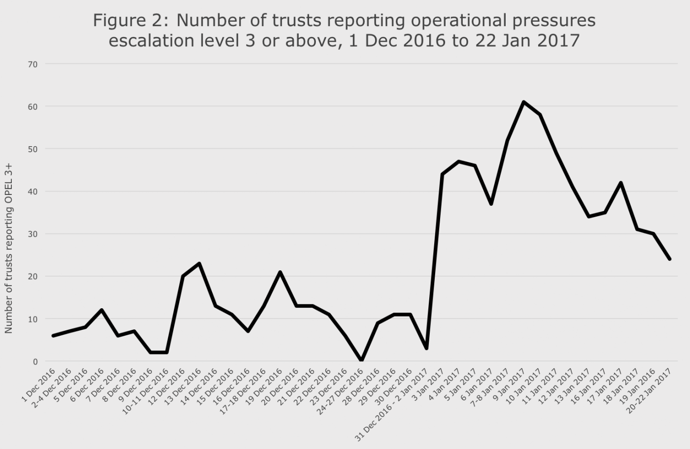 Number of trusts reporting operational pressures escalation level 3 or above, 1 Dec 2016 to 22 Jan 2017