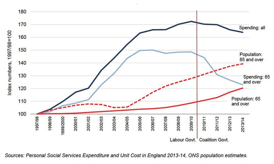 Growth in population and changes in spending on adult social care, 1997-98 – 2012/13