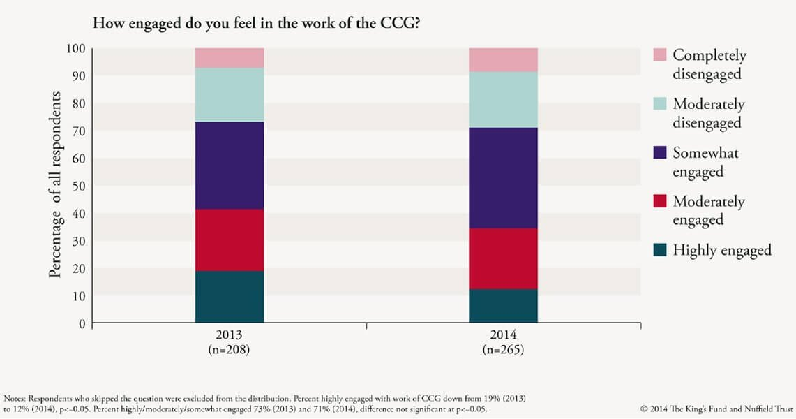 How engaged do you feel in the work of the CCG?