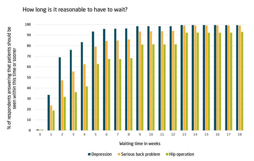 How long is it reasonable to have to wait? BSA data