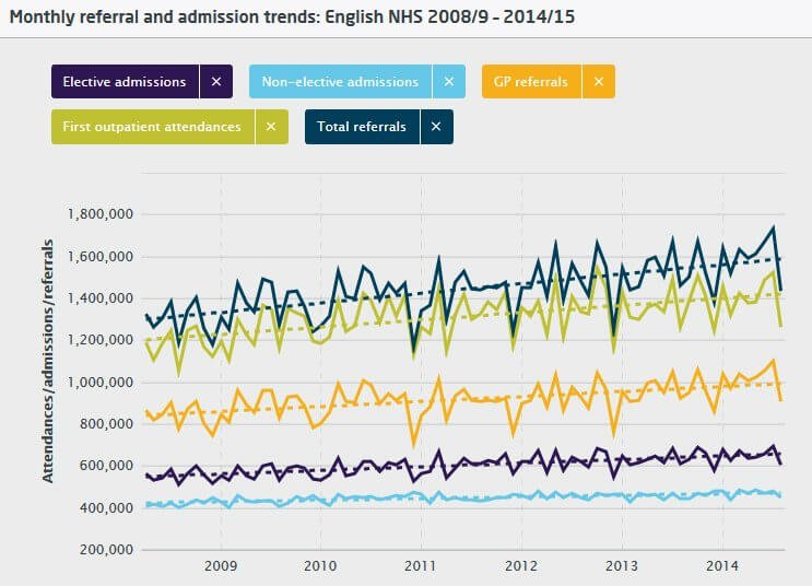 Monthly referral and admission trends: English NHS 2008/9 – 2014/15
