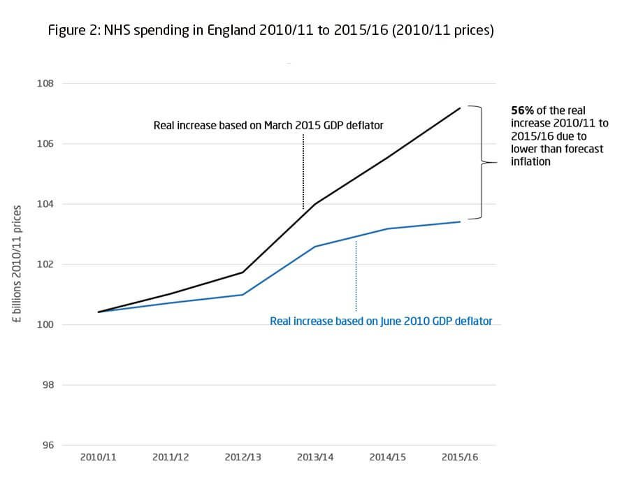 NHS spending in England 2010/11 to 2015/16 (2010/11 prices)