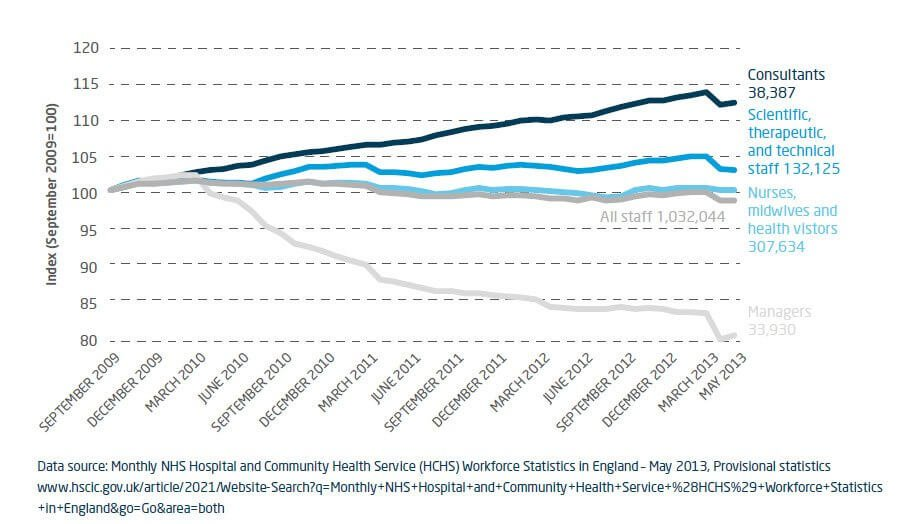 Index change in NHS full-time equivalent staff, September 2009-March 2013