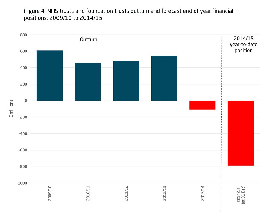 HS trusts and foundation trusts out-turn and forecast end of year financial positions, 2009-10 to 2014-15