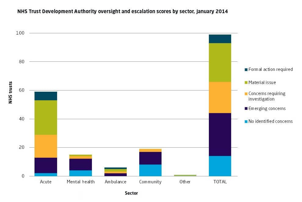 NHS Trust Development Authority - oversight and escalation scores by sector, January 2014