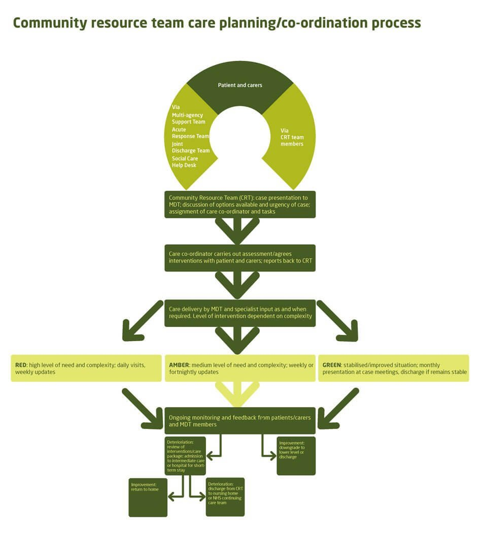 Pembrokeshire co-ordinated care planning process