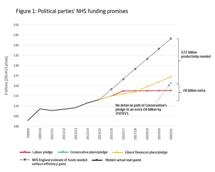 Political parties' NHS funding promises