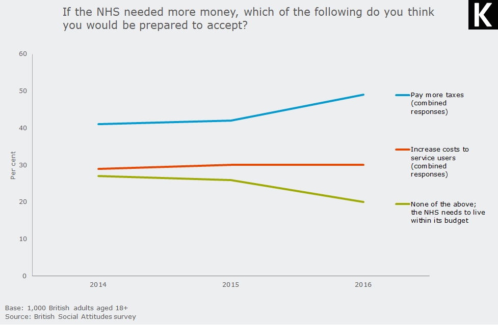 If the NHS needed more money, which of the following do you think you would be prepared to accept?