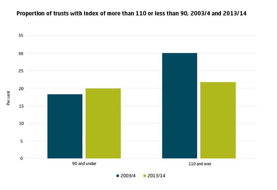 Proportion of trusts with index of more than 110 or less than 90, 2003/4 and 2013/14