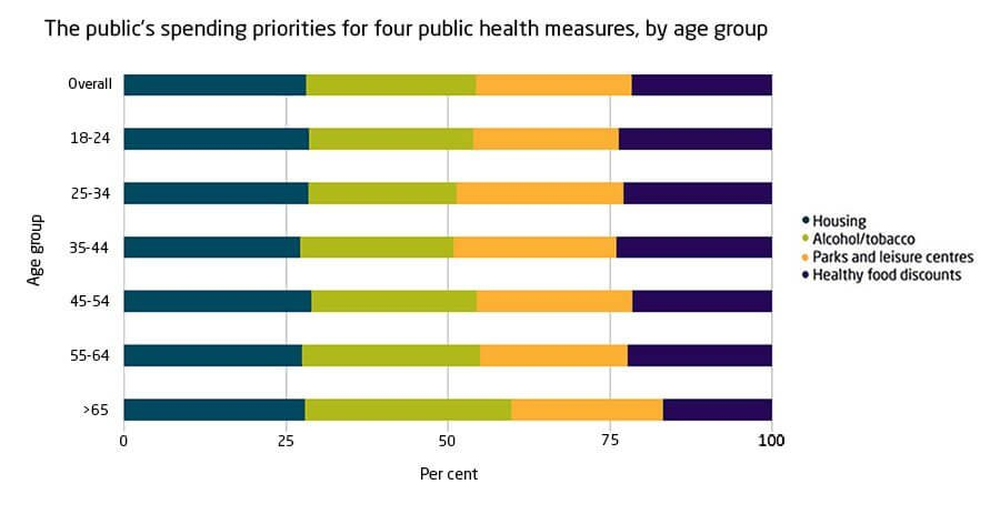 The public's spending priorities for four public health measures, by age group