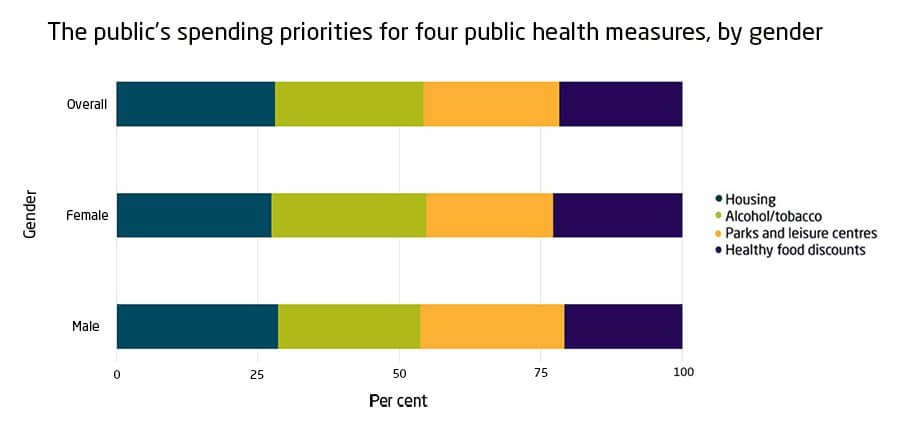The public's spending priorities for four public health measures, by gender