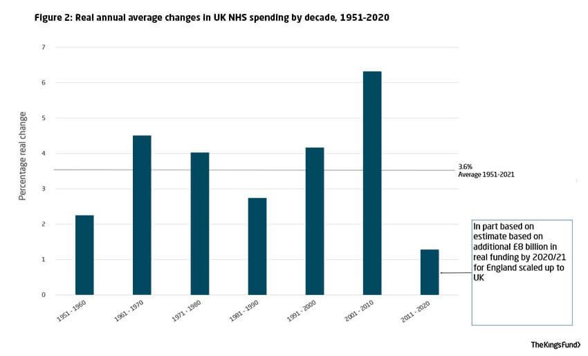 Real annual average changes in UK NHS spending by decade: 1951–2020