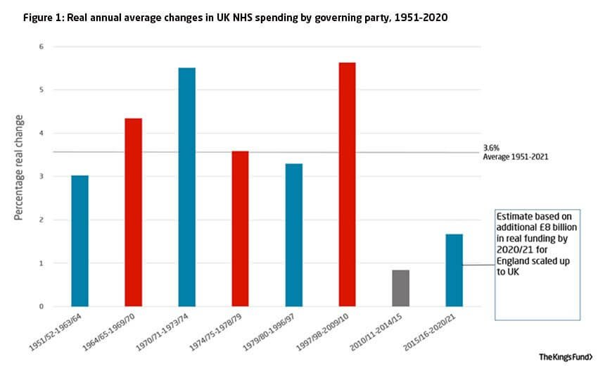 Real annual average changes in UK NHS spending by governing party: 1951–2020