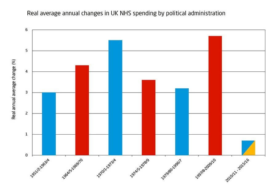 Real average annual changes in UK NHS spending by political administration