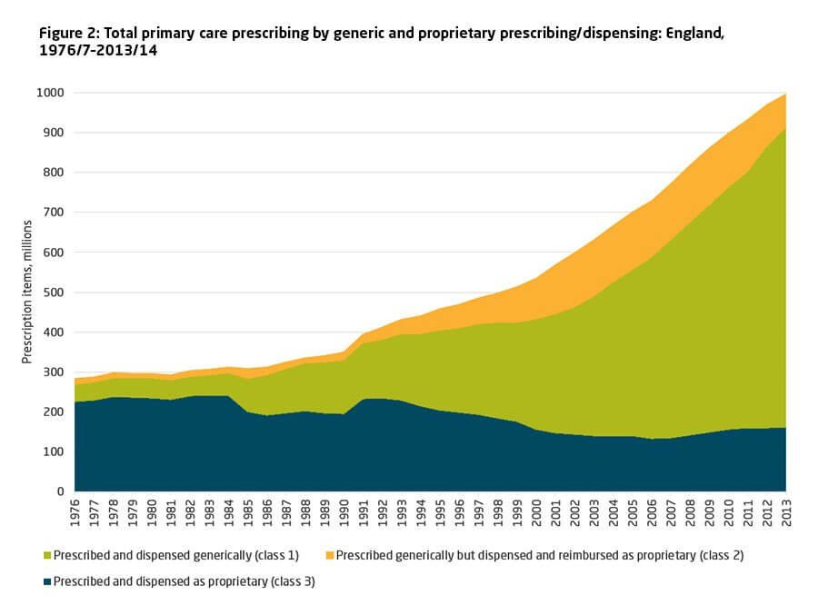 Total primary care prescribing by generic and proprietary prescribing/dispensing: England, 1976/7–2013/14
