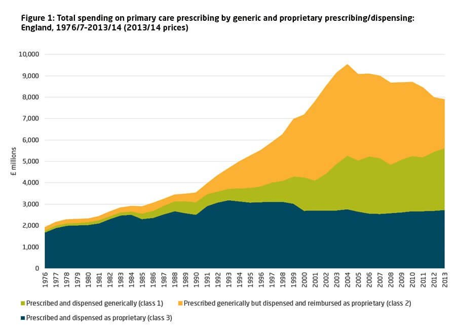 Total spending on primary care prescribing by generic and proprietary prescribing/dispensing: England, 1976/7–2013/14 (2013/14 prices)