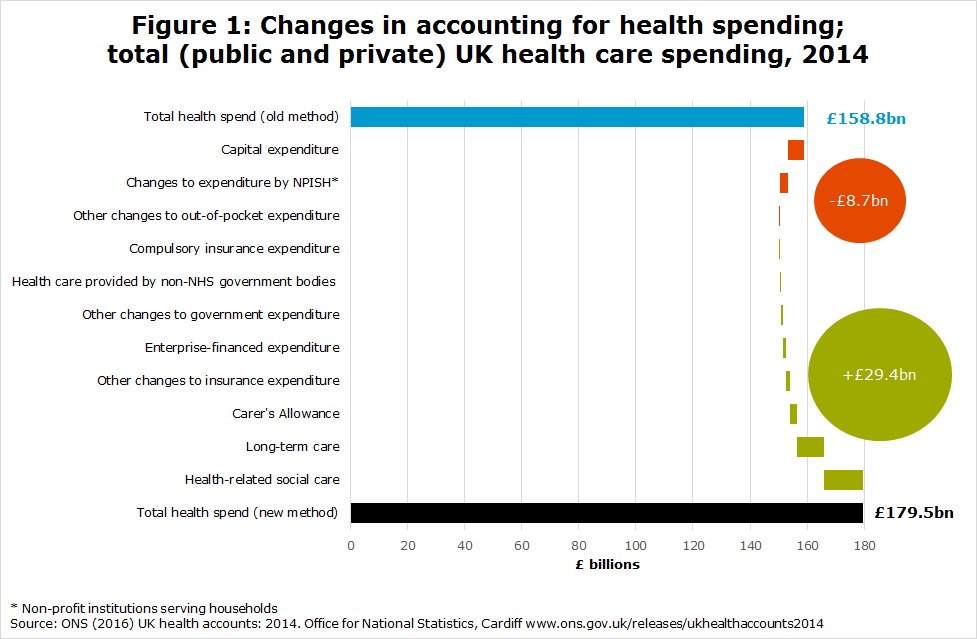 Figure 1: Changes in accounting for health spending; total (public and private) UK health care spending, 2014