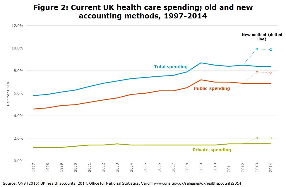 Figure 2: Current UK health care spending; old and new accounting methods, 1997-2014