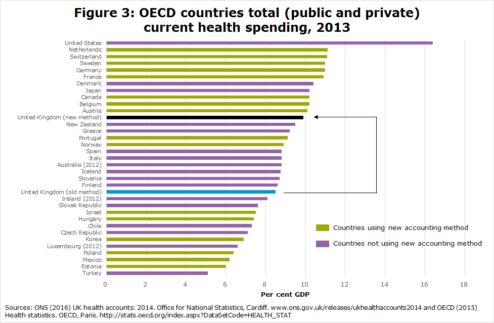 Figure 3: OECD countries total (public and private) current health spending, 2013