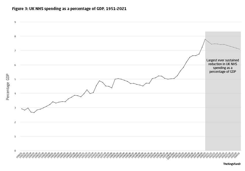 UK NHS spending as a percentage of GDP, 1951–2021